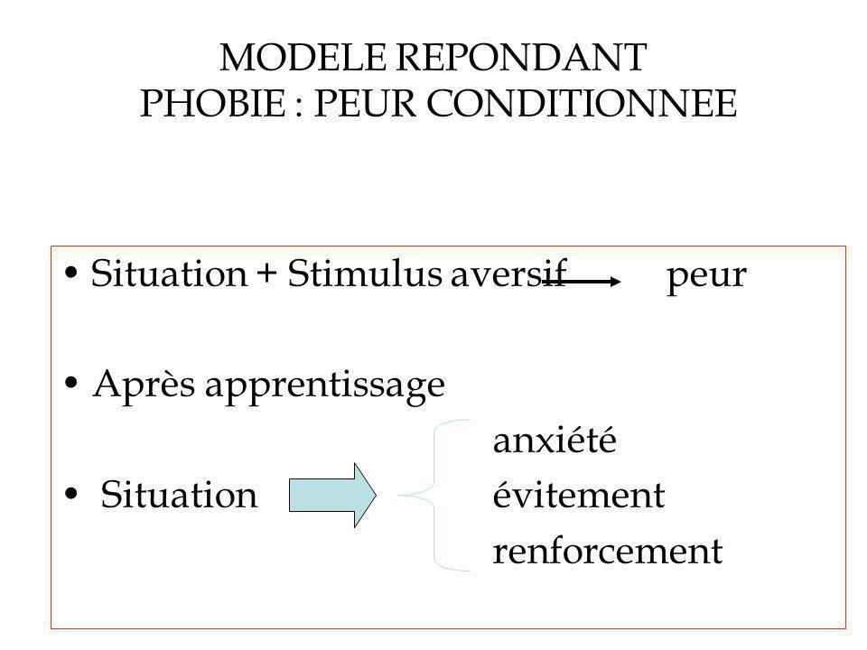 MODELE REPONDANT PHOBIE : PEUR CONDITIONNEE Situation + Stimulus aversif peur Après apprentissage anxiété Situation évitement renforcement