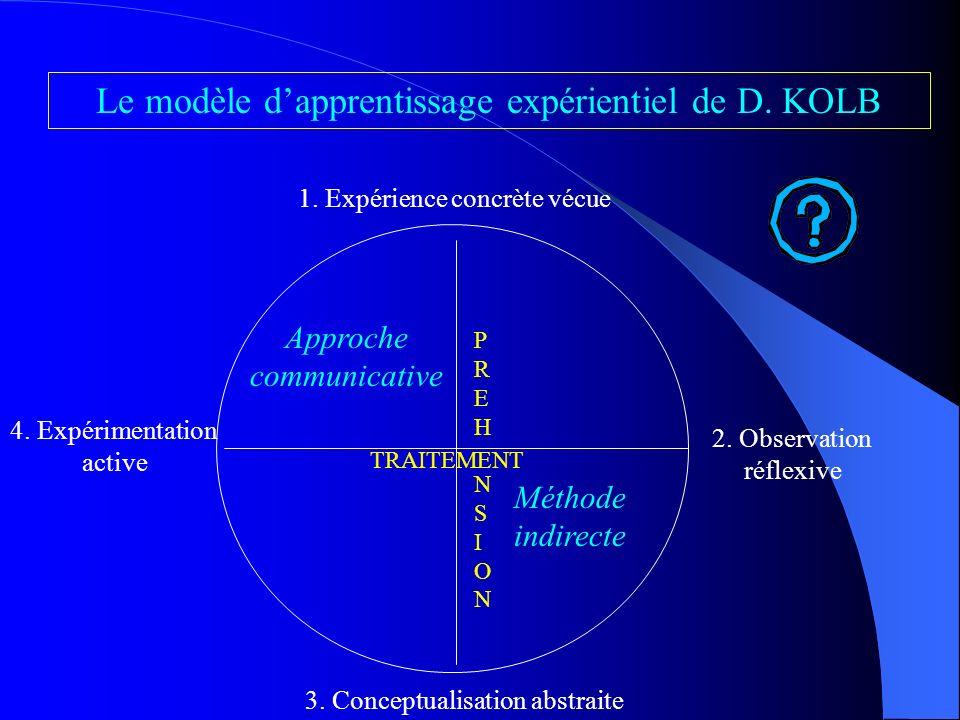 IV. De lintérêt didactique du modèle théorique de lapprentissage expérientiel dans cette problématique de léclectisme Sources : D. KOLB (1984), adapté
