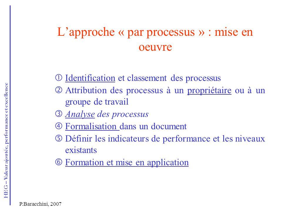 HEG – Valeur ajoutée, performance et excellence P.Baracchini, 2007 Lapproche « par processus » : mise en oeuvre Identification et classement des proce