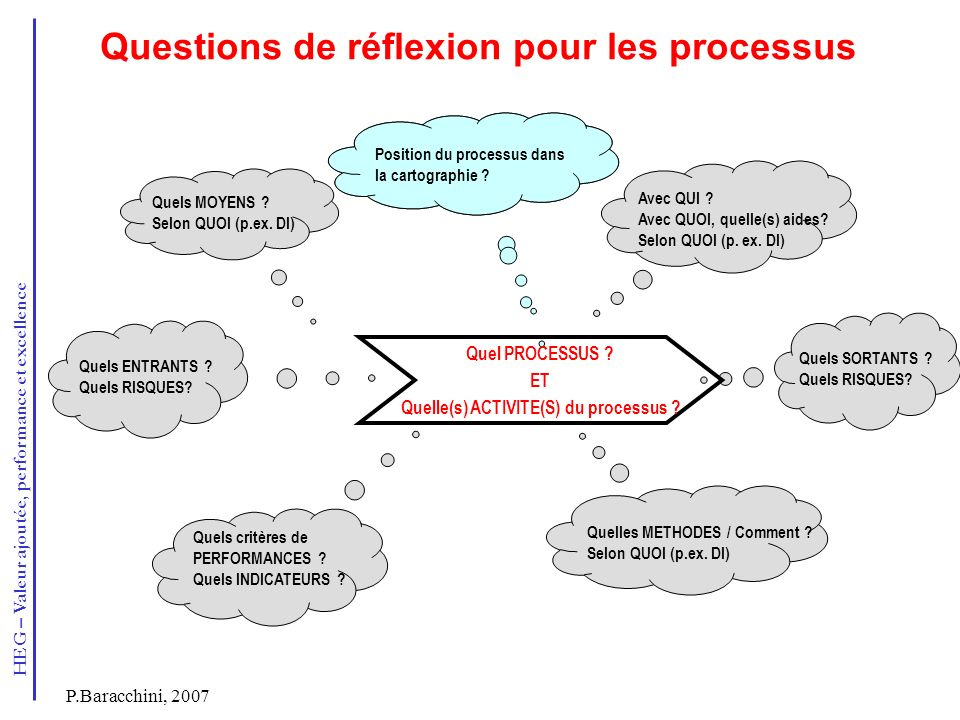HEG – Valeur ajoutée, performance et excellence P.Baracchini, 2007 Questions de réflexion pour les processus Avec QUI ? Avec QUOI, quelle(s) aides? Se
