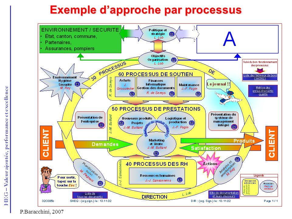 HEG – Valeur ajoutée, performance et excellence P.Baracchini, 2007 Exemple dapproche par processus