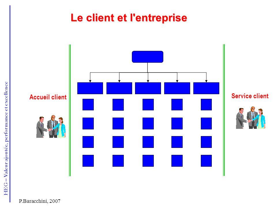 HEG – Valeur ajoutée, performance et excellence P.Baracchini, 2007 Le client et l'entreprise Accueil client Service client