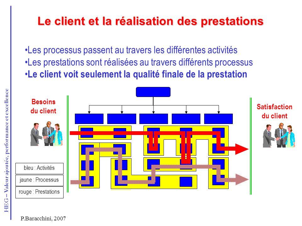 HEG – Valeur ajoutée, performance et excellence P.Baracchini, 2007 Les processus passent au travers les différentes activités Les prestations sont réa