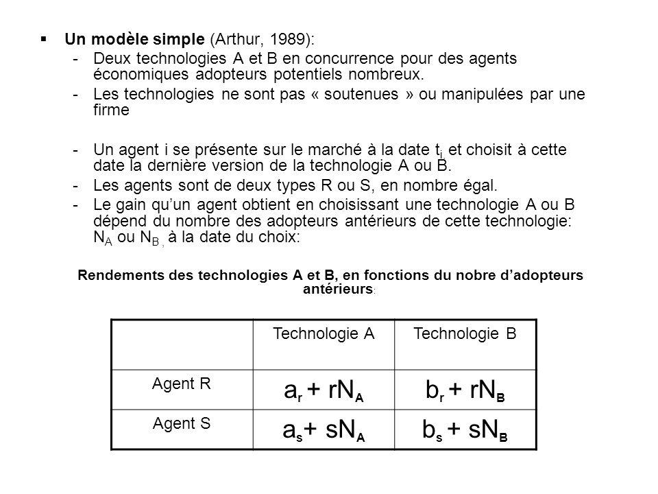 Un modèle simple (Arthur, 1989): -Deux technologies A et B en concurrence pour des agents économiques adopteurs potentiels nombreux. -Les technologies