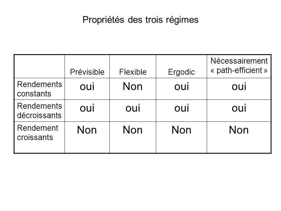 Propriétés des trois régimes PrévisibleFlexibleErgodic Nécessairement « path-efficient » Rendements constants ouiNonoui Rendements décroissants oui Re