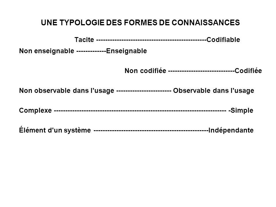 UNE TYPOLOGIE DES FORMES DE CONNAISSANCES Tacite ------------------------------------------------Codifiable Non enseignable -------------Enseignable Non codifiée -----------------------------Codifiée Non observable dans l usage ------------------------ Observable dans l usage Complexe --------------------------------------------------------------------------- -Simple Élément d un système --------------------------------------------------Indépendante