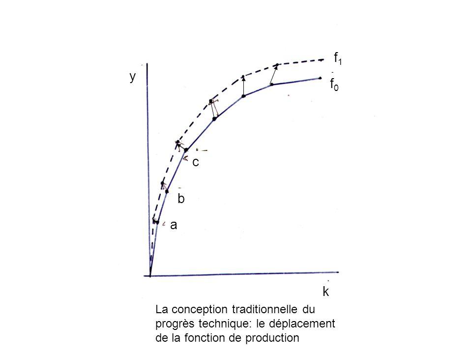 La conception traditionnelle du progrès technique: le déplacement de la fonction de production k y f1f1 f0f0 a b c