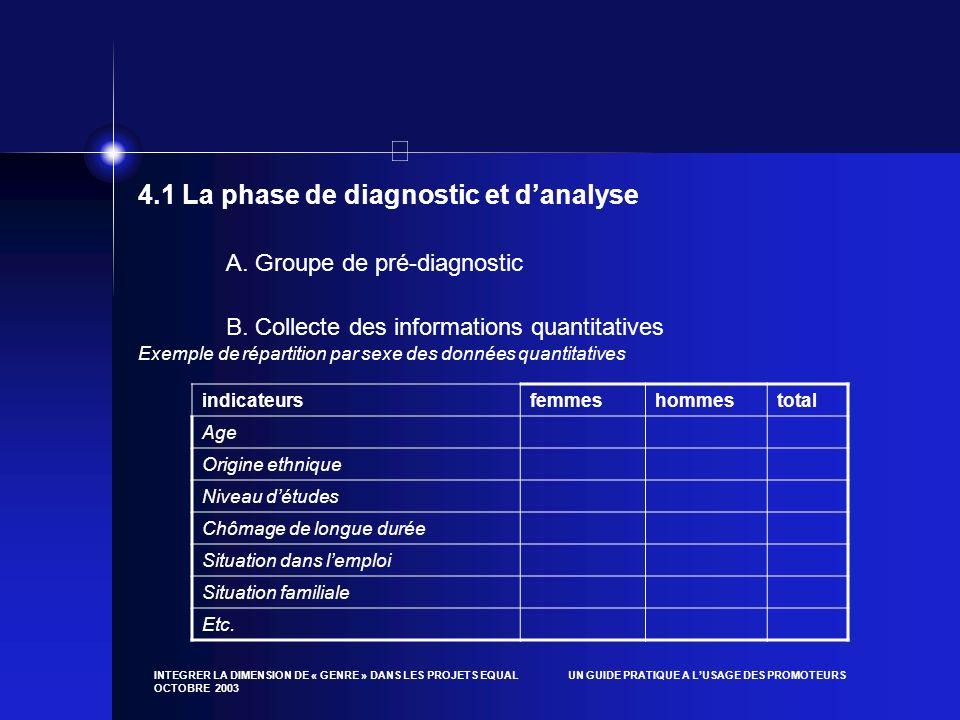 INTEGRER LA DIMENSION DE « GENRE » DANS LES PROJETS EQUAL UN GUIDE PRATIQUE A LUSAGE DES PROMOTEURS OCTOBRE 2003 4.1 La phase de diagnostic et danalys