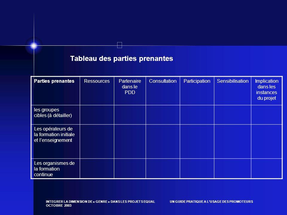INTEGRER LA DIMENSION DE « GENRE » DANS LES PROJETS EQUAL UN GUIDE PRATIQUE A LUSAGE DES PROMOTEURS OCTOBRE 2003 Tableau des parties prenantes Parties