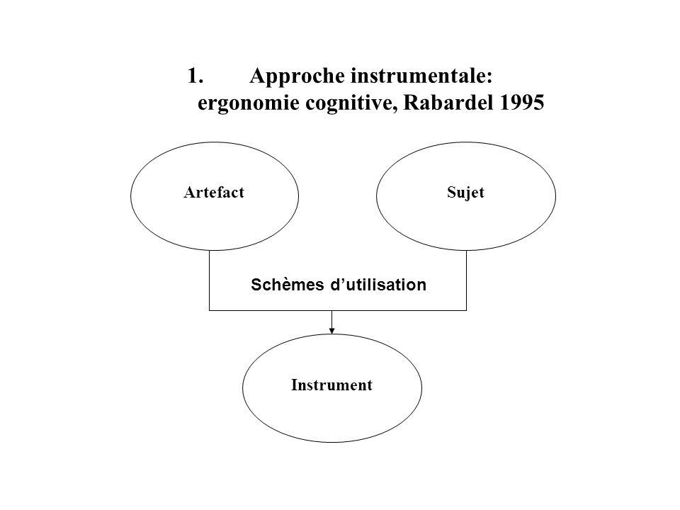 1.Approche instrumentale: ergonomie cognitive, Rabardel 1995 ArtefactSujet Instrument Schèmes dutilisation