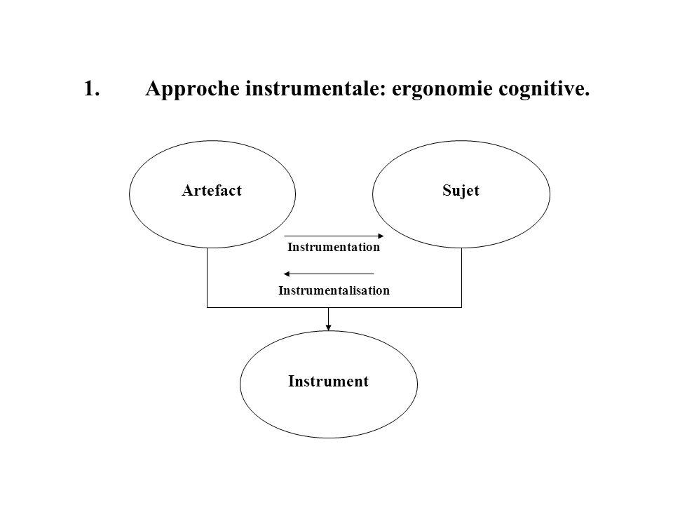 1.Approche instrumentale: ergonomie cognitive. ArtefactSujet Instrument Instrumentation Instrumentalisation