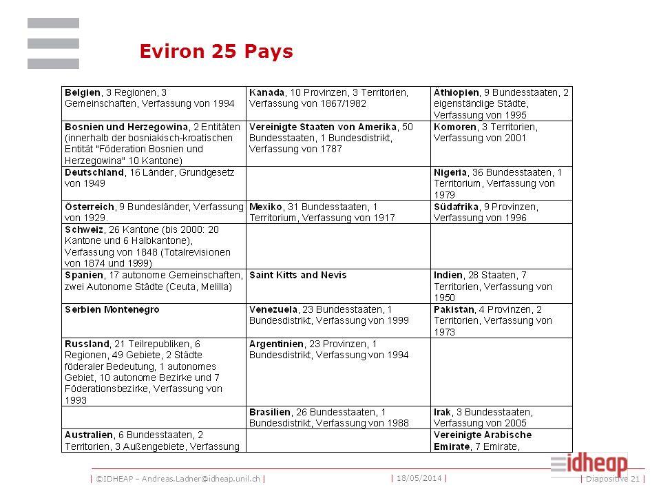 | ©IDHEAP – Andreas.Ladner@idheap.unil.ch | | 18/05/2014 | | Diapositive 21 | Eviron 25 Pays
