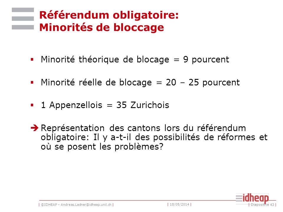 | ©IDHEAP – Andreas.Ladner@idheap.unil.ch | | 18/05/2014 | | Diapositive 43 | Référendum obligatoire: Minorités de bloccage Minorité théorique de blocage = 9 pourcent Minorité réelle de blocage = 20 – 25 pourcent 1 Appenzellois = 35 Zurichois Représentation des cantons lors du référendum obligatoire: Il y a-t-il des possibilités de réformes et où se posent les problèmes?