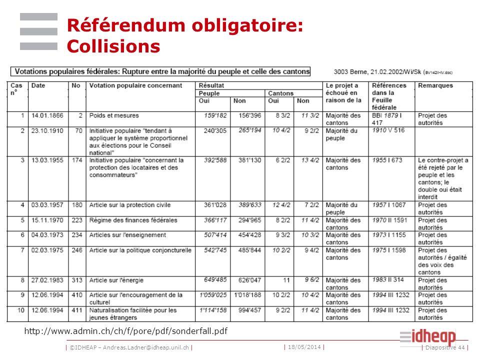 | ©IDHEAP – Andreas.Ladner@idheap.unil.ch | | 18/05/2014 | | Diapositive 44 | Référendum obligatoire: Collisions http://www.admin.ch/ch/f/pore/pdf/sonderfall.pdf