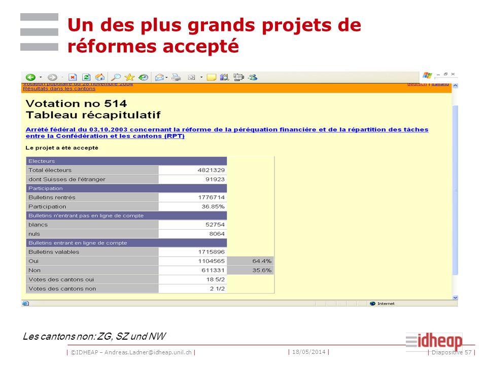 | ©IDHEAP – Andreas.Ladner@idheap.unil.ch | | 18/05/2014 | | Diapositive 57 | Un des plus grands projets de réformes accepté Les cantons non: ZG, SZ und NW