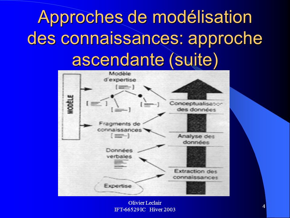 Olivier Leclair IFT-66529 IC Hiver 2003 5 Approches de modélisation des connaissances: approche descendante Lapproche descendante se focalise rapidement sur la définition du modèle dexpertise afin de filtrer les connaissances acquises et de guider efficacement le processus dacquisition de ces connaissances.