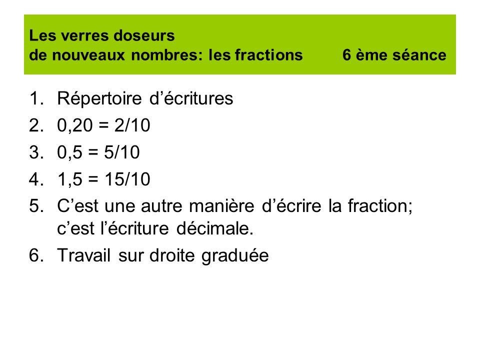 Les verres doseurs de nouveaux nombres: les fractions 6 ème séance 1.Répertoire décritures 2.0,20 = 2/10 3.0,5 = 5/10 4.1,5 = 15/10 5.Cest une autre m