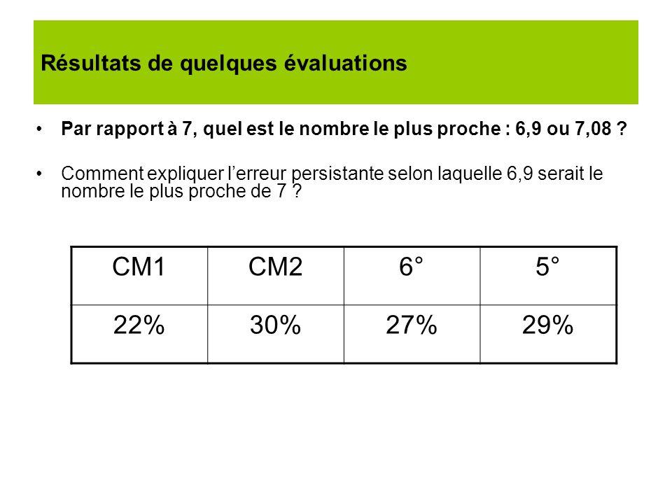 Résultats de quelques évaluations Par rapport à 7, quel est le nombre le plus proche : 6,9 ou 7,08 ? Comment expliquer lerreur persistante selon laque