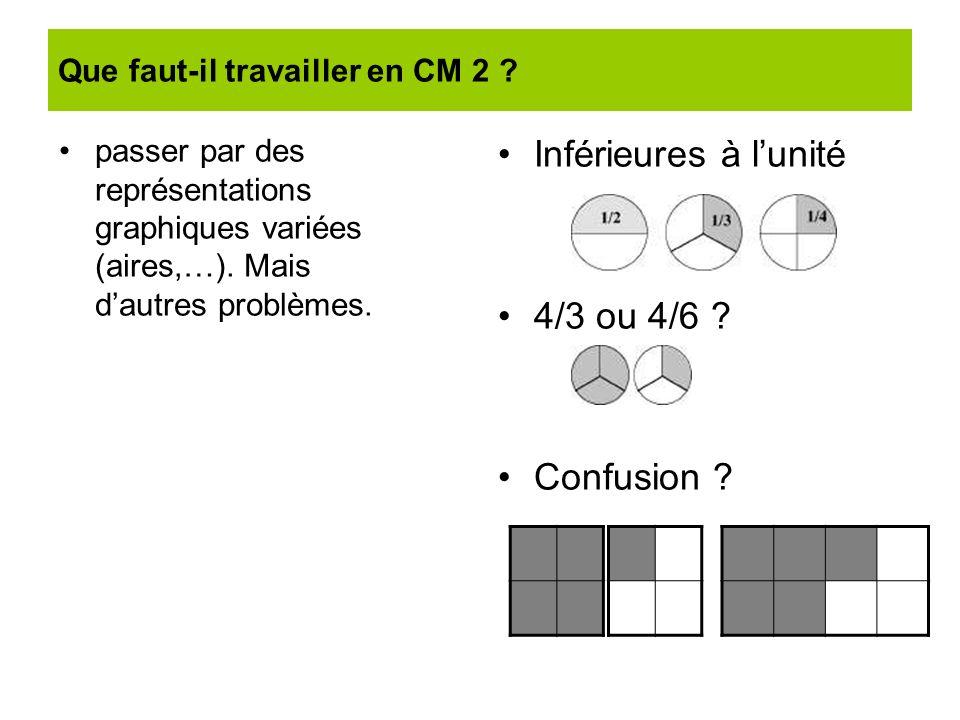 Que faut-il travailler en CM 2 ? passer par des représentations graphiques variées (aires,…). Mais dautres problèmes. Inférieures à lunité 4/3 ou 4/6