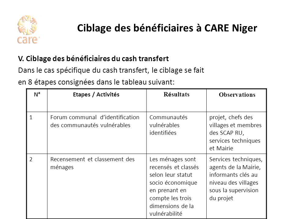 Ciblage des bénéficiaires à CARE Niger V. Ciblage des bénéficiaires du cash transfert Dans le cas spécifique du cash transfert, le ciblage se fait en