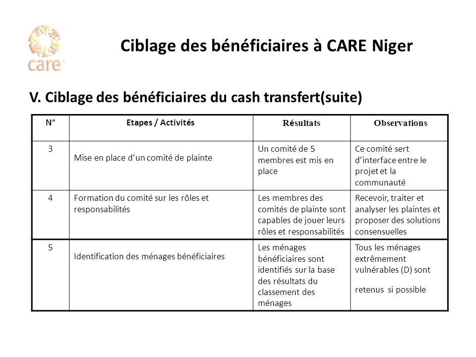 Ciblage des bénéficiaires à CARE Niger V. Ciblage des bénéficiaires du cash transfert(suite) N°Etapes / Activités R é sultats Observations 3 Mise en p