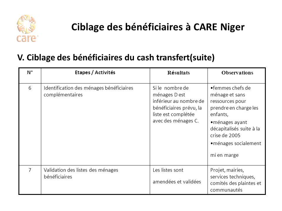 Ciblage des bénéficiaires à CARE Niger V. Ciblage des bénéficiaires du cash transfert(suite) N°Etapes / Activités R é sultats Observations 6Identifica