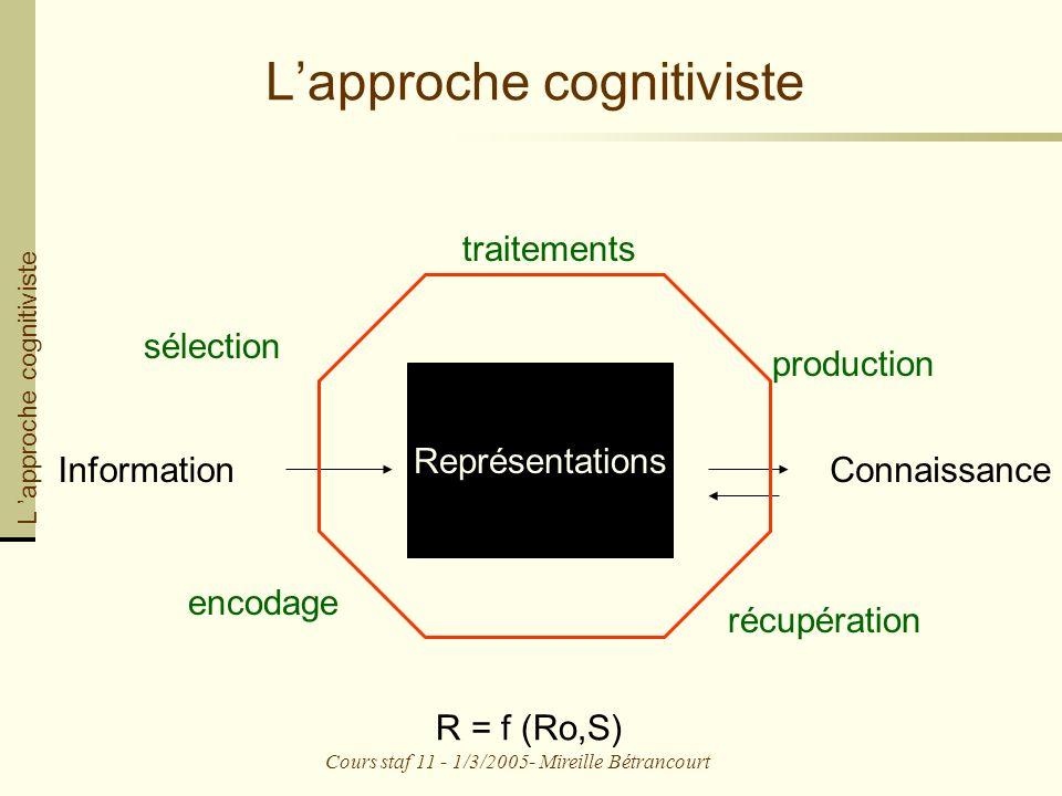 Cours staf 11 - 1/3/2005- Mireille Bétrancourt Lapproche cognitiviste Information Représentations Connaissance R = f (Ro,S) sélection encodage traitements production récupération L approche cognitiviste
