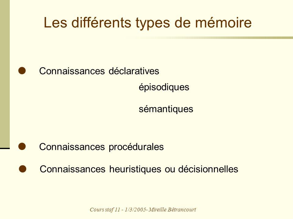 Cours staf 11 - 1/3/2005- Mireille Bétrancourt Les différents types de mémoire Connaissances déclaratives épisodiques sémantiques Connaissances procédurales Connaissances heuristiques ou décisionnelles