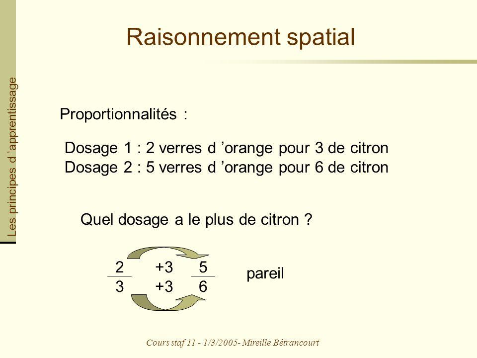 Cours staf 11 - 1/3/2005- Mireille Bétrancourt Raisonnement spatial Proportionnalités : Dosage 1 : 2 verres d orange pour 3 de citron Dosage 2 : 5 verres d orange pour 6 de citron Quel dosage a le plus de citron .