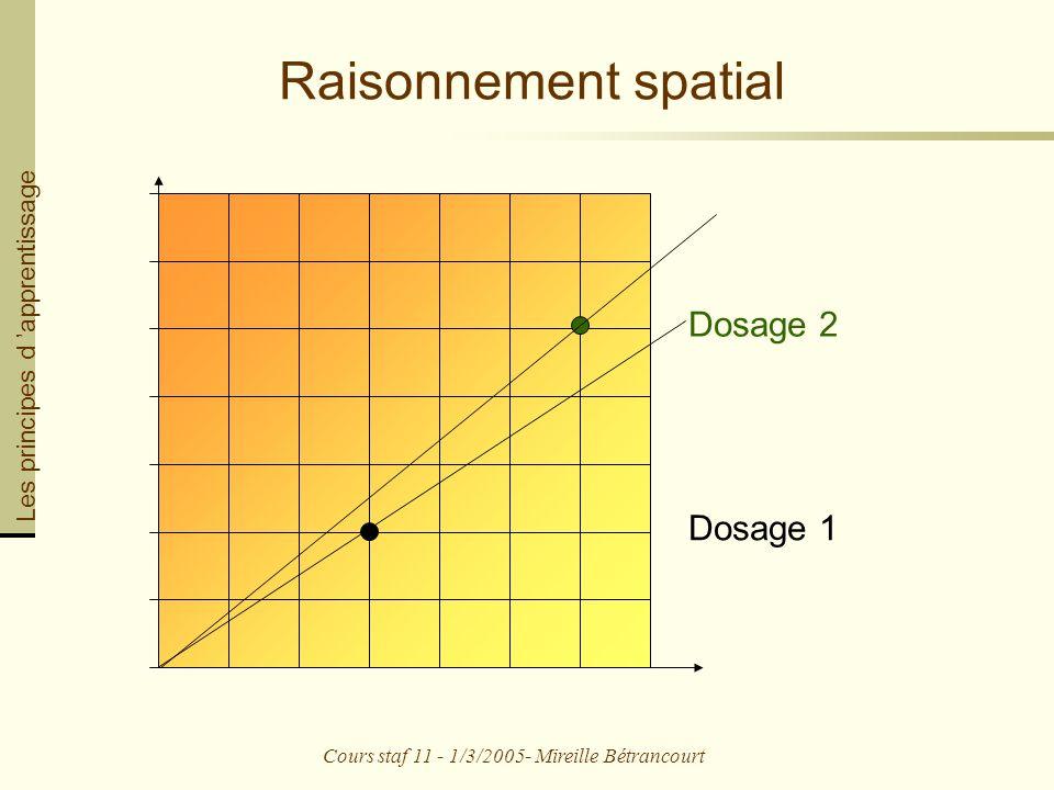 Cours staf 11 - 1/3/2005- Mireille Bétrancourt Raisonnement spatial Dosage 1 Dosage 2 Les principes d apprentissage