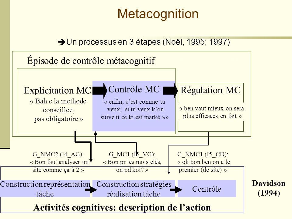 Cours staf 11 - 1/3/2005- Mireille Bétrancourt Activités cognitives: description de laction Davidson (1994) Un processus en 3 étapes (Noël, 1995; 1997) Épisode de régulation métacognitive Épisode de contrôle métacognitif Metacognition Contrôle MC « enfin, cest comme tu veux, si tu veux kon suive tt ce ki est marké »» Explicitation MC « Bah c la methode conseillee, pas obligatoire » Construction représentation tâche G_NMC2 (I4_AG): « Bon faut analyser un site comme ça à 2 » Construction stratégies réalisation tâche G_MC1 (I5_VG): « Bon pr les mots clés, on pd koi.