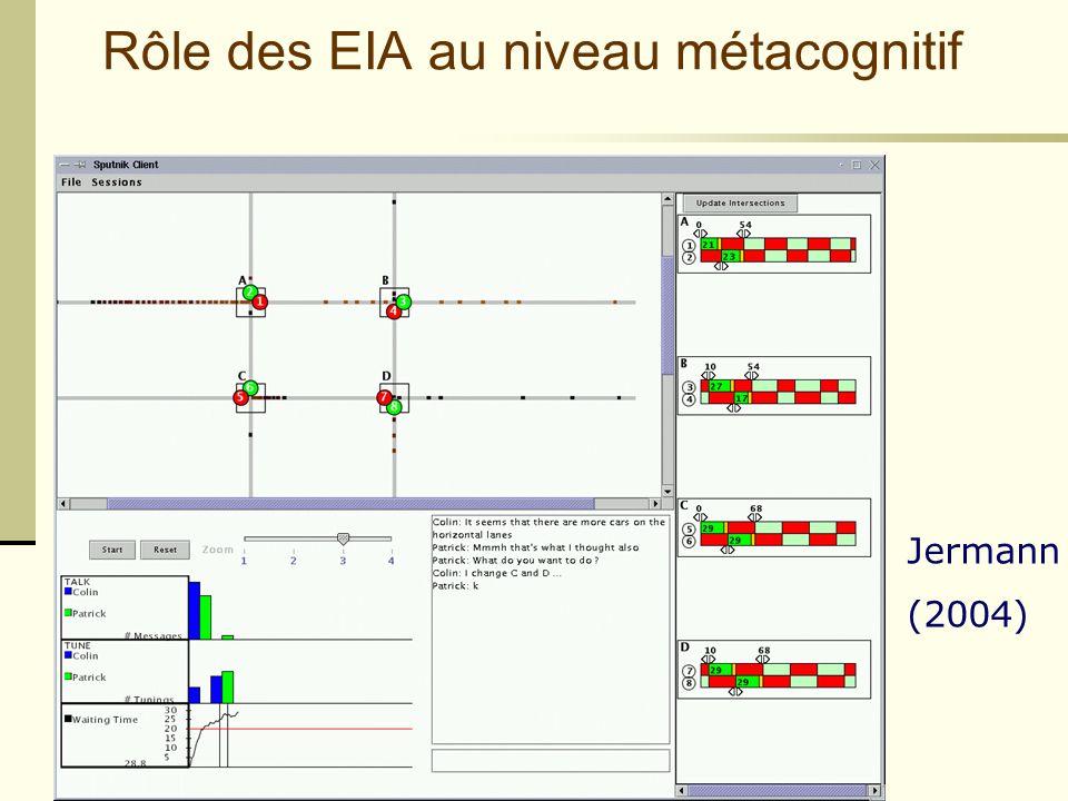 Cours staf 11 - 1/3/2005- Mireille Bétrancourt Support de réflexion sur les interactions Ex : traces de la collaboration Rôle des EIA au niveau métacognitif Jermann (2004)