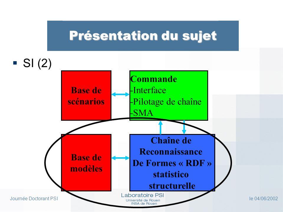 Journée Doctorant PSI le 04/06/2002 Présentation des travaux Chaîne de RDF statistico structurelle Base de modèles Base de scénarios Commande -Interface -Pilotage de chaîne -SMA Introduction (1) Partie 1 : Système de RDF statistico structurel & linterface XML avec le SI Partie 2 : Base de modèles commune au système de RDF