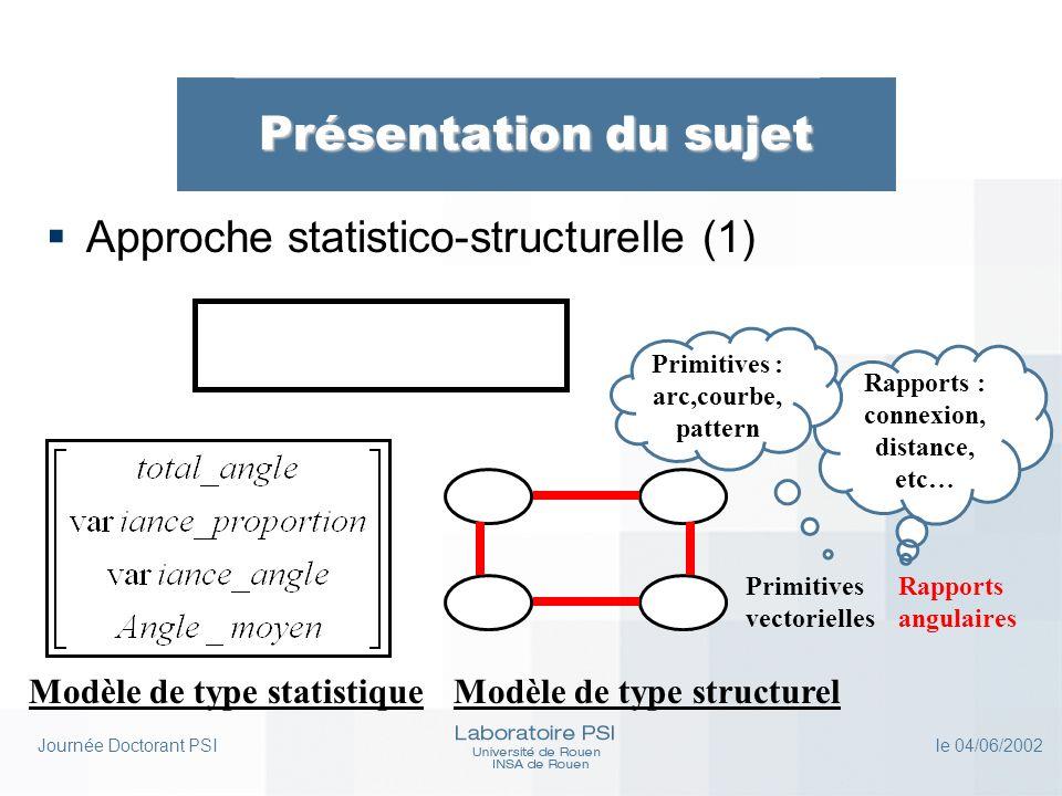 Journée Doctorant PSI le 04/06/2002 Présentation des travaux Introduction (2) Près-TI EM structurel EM statistique Chaîne de TI et EMChaîne RDF Classifieurs structurels Classifieurs statistiques Reconstruction de modèles OptimisationFusion de données