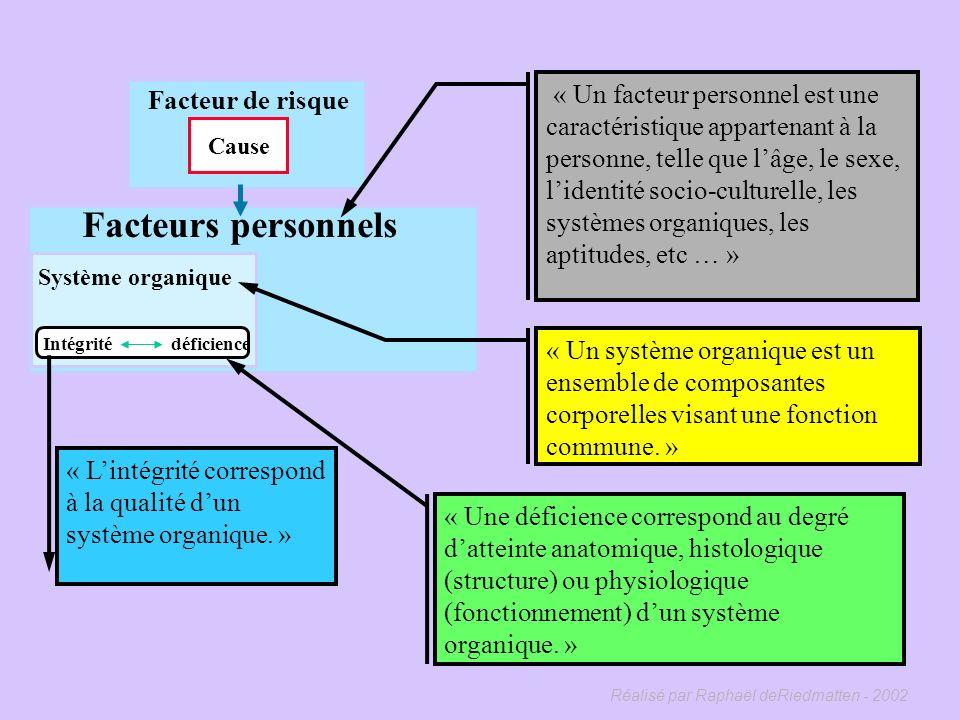 Réalisé par Raphaël deRiedmatten - 2002 Facteur de risque Cause Facteurs personnels Système organique Intégrité déficience Intégrité Déficience Idée d