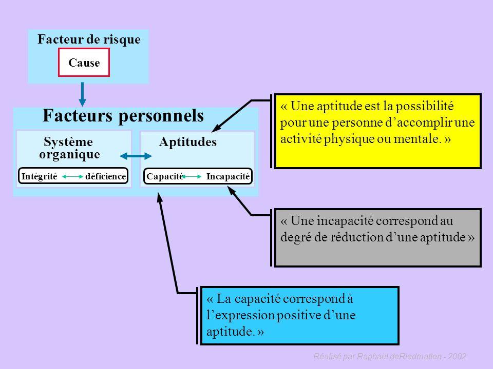 Réalisé par Raphaël deRiedmatten - 2002 Facteur de risque Cause Facteurs personnels Système organique Intégrité déficience « Un facteur personnel est