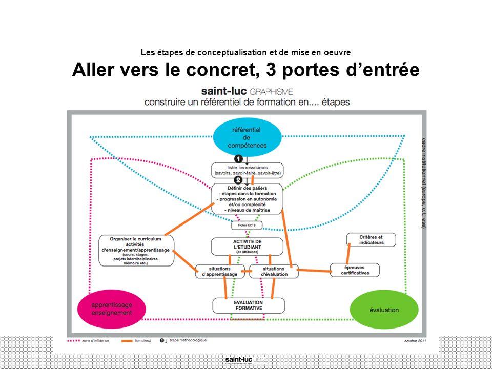 Les étapes de conceptualisation et de mise en oeuvre Aller vers le concret, 3 portes dentrée