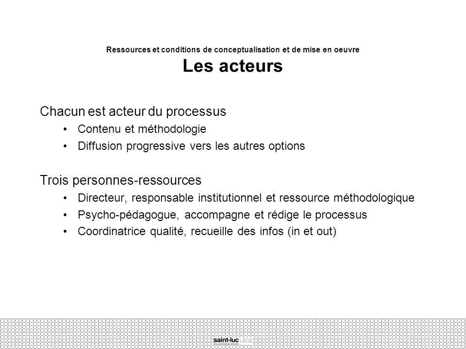 Ressources et conditions de conceptualisation et de mise en oeuvre Les acteurs Chacun est acteur du processus Contenu et méthodologie Diffusion progre