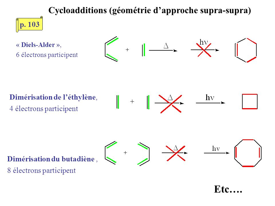 Cycloadditions (géométrie dapproche supra-supra) « Diels-Alder », 6 électrons participent Dimérisation de léthylène, 4 électrons participent Dimérisat