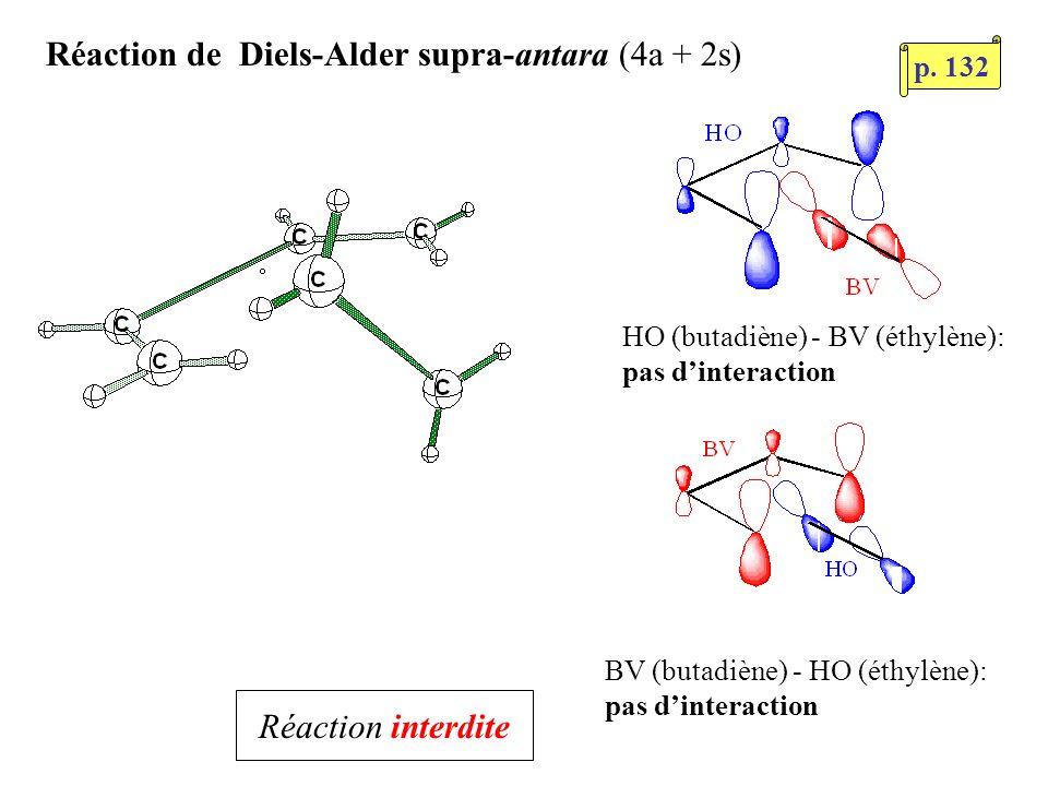 Réaction de Diels-Alder supra-antara (4a + 2s) HO (butadiène) - BV (éthylène): pas dinteraction BV (butadiène) - HO (éthylène): pas dinteraction Réact