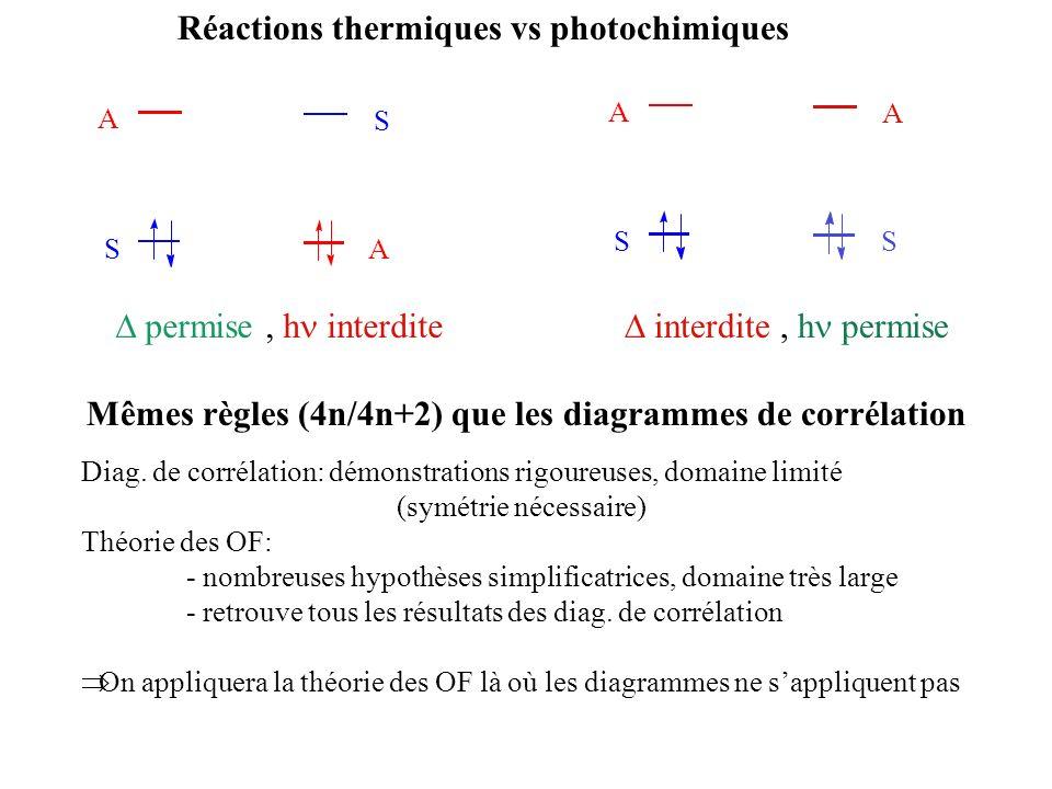 Réactions thermiques vs photochimiques A A S S permise, h interdite A S A S Diag. de corrélation: démonstrations rigoureuses, domaine limité (symétrie