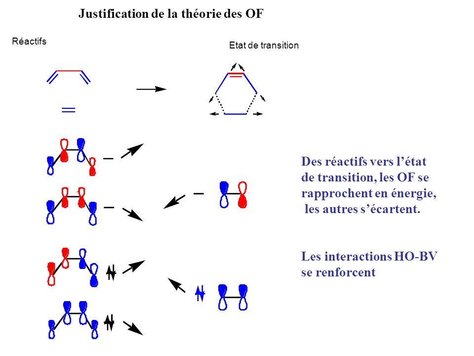 Réactifs Etat de transition Justification de la théorie des OF Des réactifs vers létat de transition, les OF se rapprochent en énergie, les autres séc