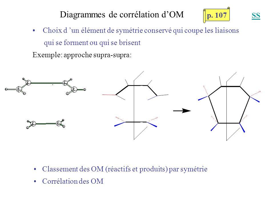Diagrammes de corrélation dOM Classement des OM (réactifs et produits) par symétrie Corrélation des OM Choix d un élément de symétrie conservé qui cou