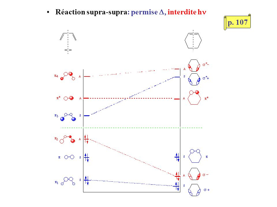 Dimérisation du butadiène, supra-supra HO (COT) - BV (COT): pas dinteraction S A S A SS A A Réaction thermiqueinterdite On retrouve toutes les règles de sélection (réactions thermiques)