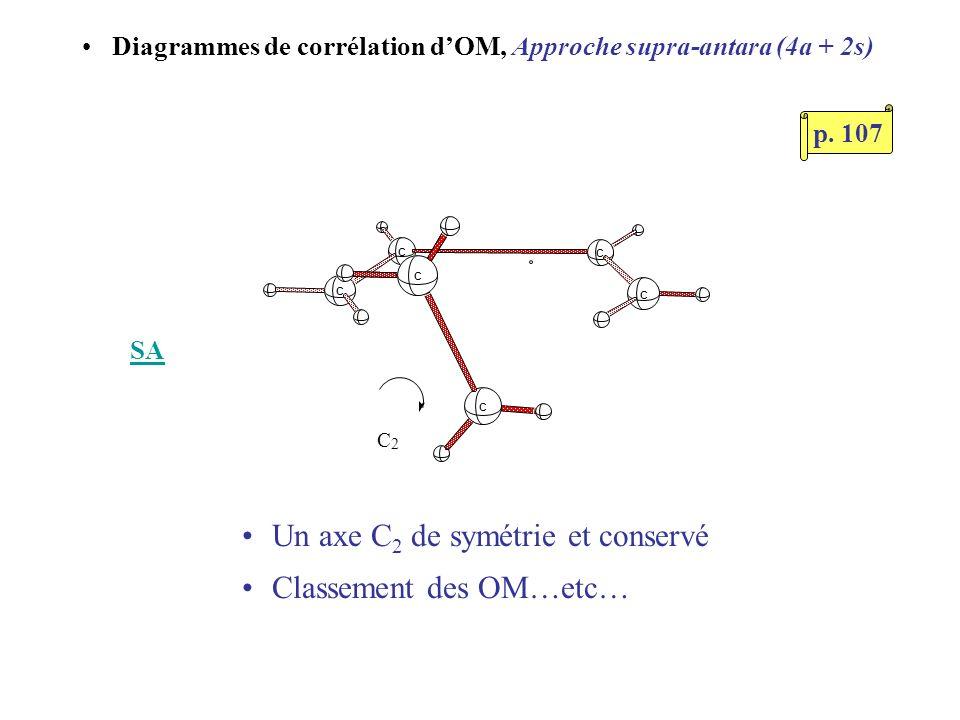 Diagrammes de corrélation dOM, Approche supra-antara (4a + 2s) Un axe C 2 de symétrie et conservé Classement des OM…etc… SA C C C C C C C 2 p. 107