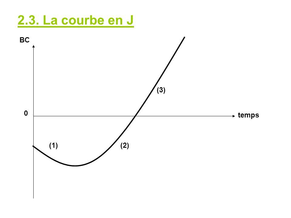 2.3. La courbe en J 0 BC temps (1)(2) (3)