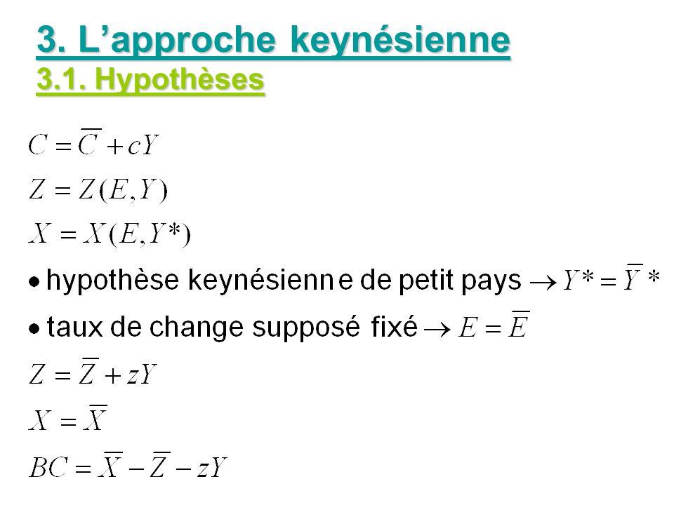 3. Lapproche keynésienne 3.1. Hypothèses