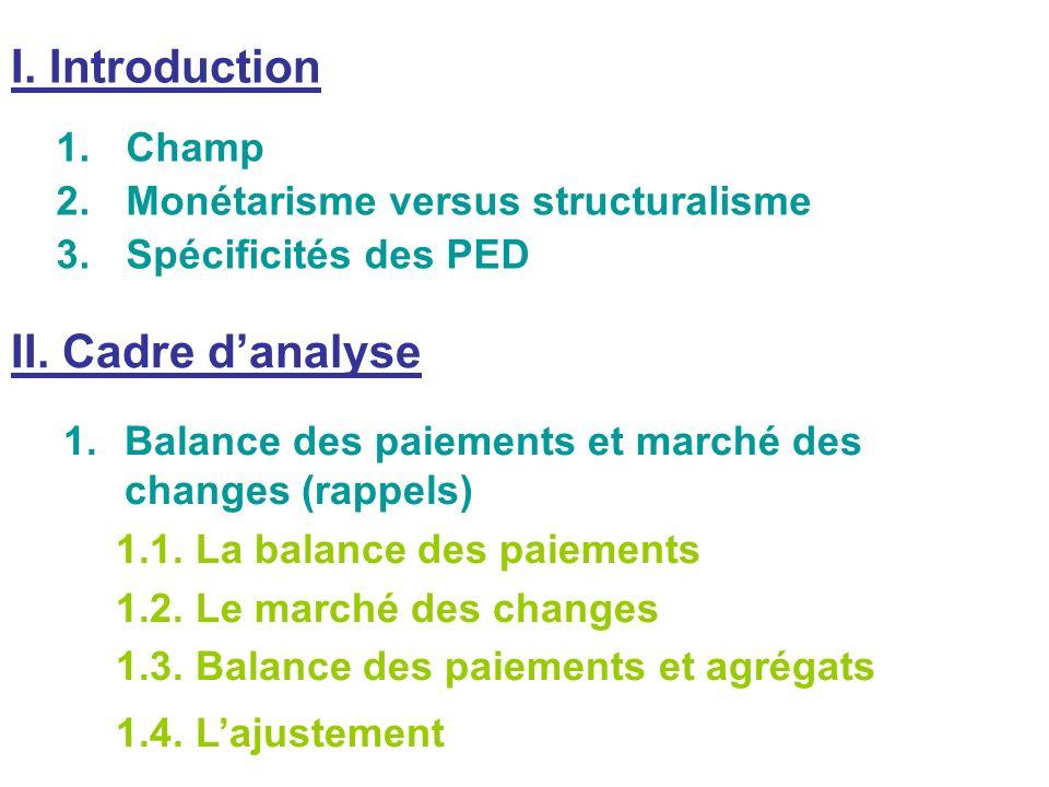 I. Introduction 1.Champ 2.Monétarisme versus structuralisme 3.Spécificités des PED II. Cadre danalyse 1.Balance des paiements et marché des changes (r