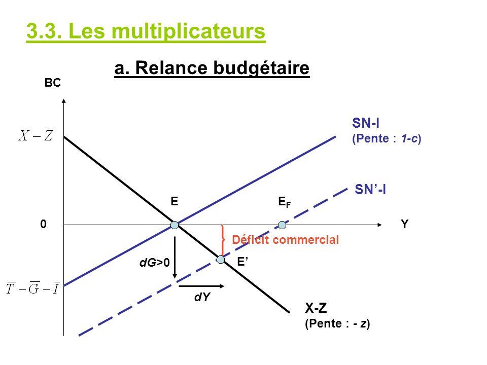 3.3. Les multiplicateurs X-Z (Pente : - z) BC 0Y SN-I (Pente : 1-c) dG>0 dY E E EFEF Déficit commercial SN-I a. Relance budgétaire