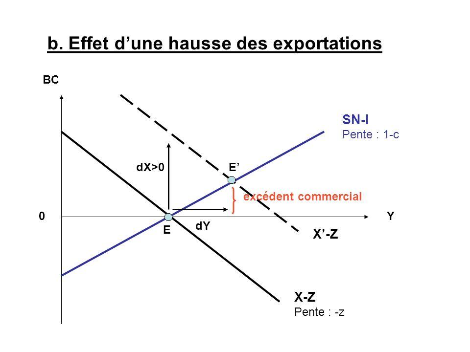 b. Effet dune hausse des exportations X-Z Pente : -z BC 0Y SN-I Pente : 1-c dX>0 dY E E excédent commercial X-Z